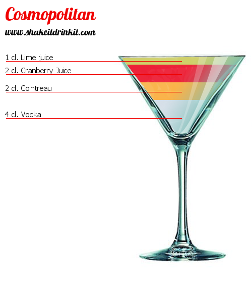 Cosmopolitan Cocktail Recipe Instructions And Reviews Shakeitdrinkit Com