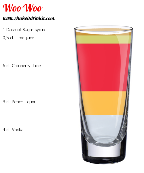 Woo Woo Cocktail Recipe Instructions And Reviews Shakeitdrinkit Com